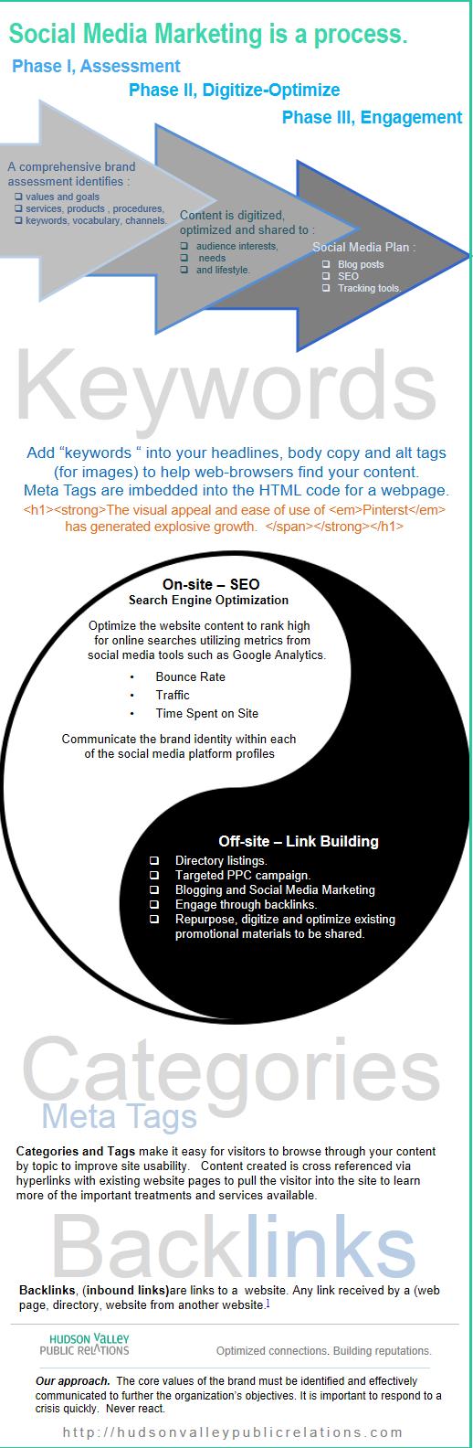 The yin and yang of social media.