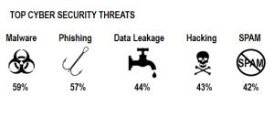 Top Security Threats