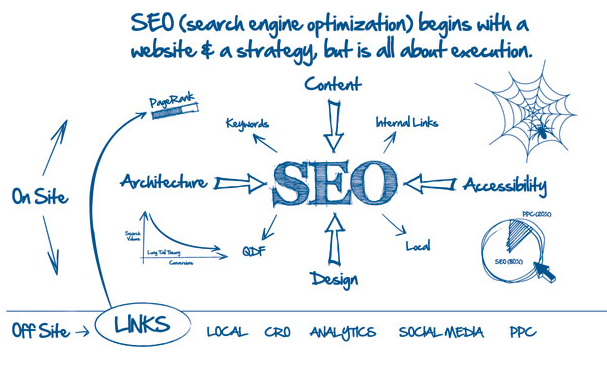 Essential Search Engine Optimization Tactics