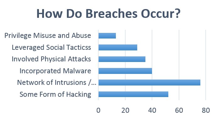 How Do Breaches Occur