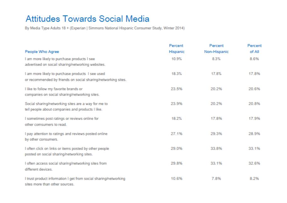 Hispanic Attitudes Towards Social Media