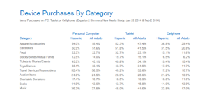 Hispanic Device Purchase by Category