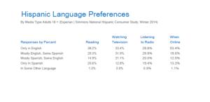 Hispanic Language Preferences