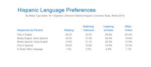 Hispanic Language Usage