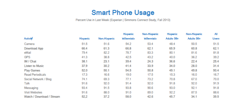 Hispanic Smart Phone Usage