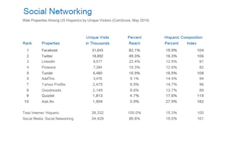 Hispanic Social Networking