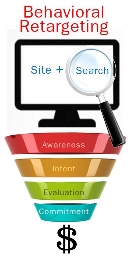 Search Retargeting