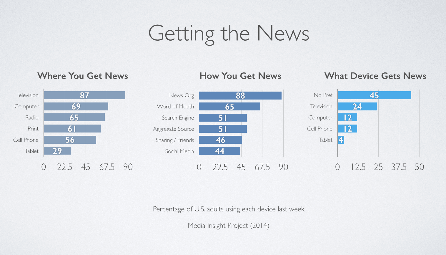 Media Consumption, Traditional and Digital
