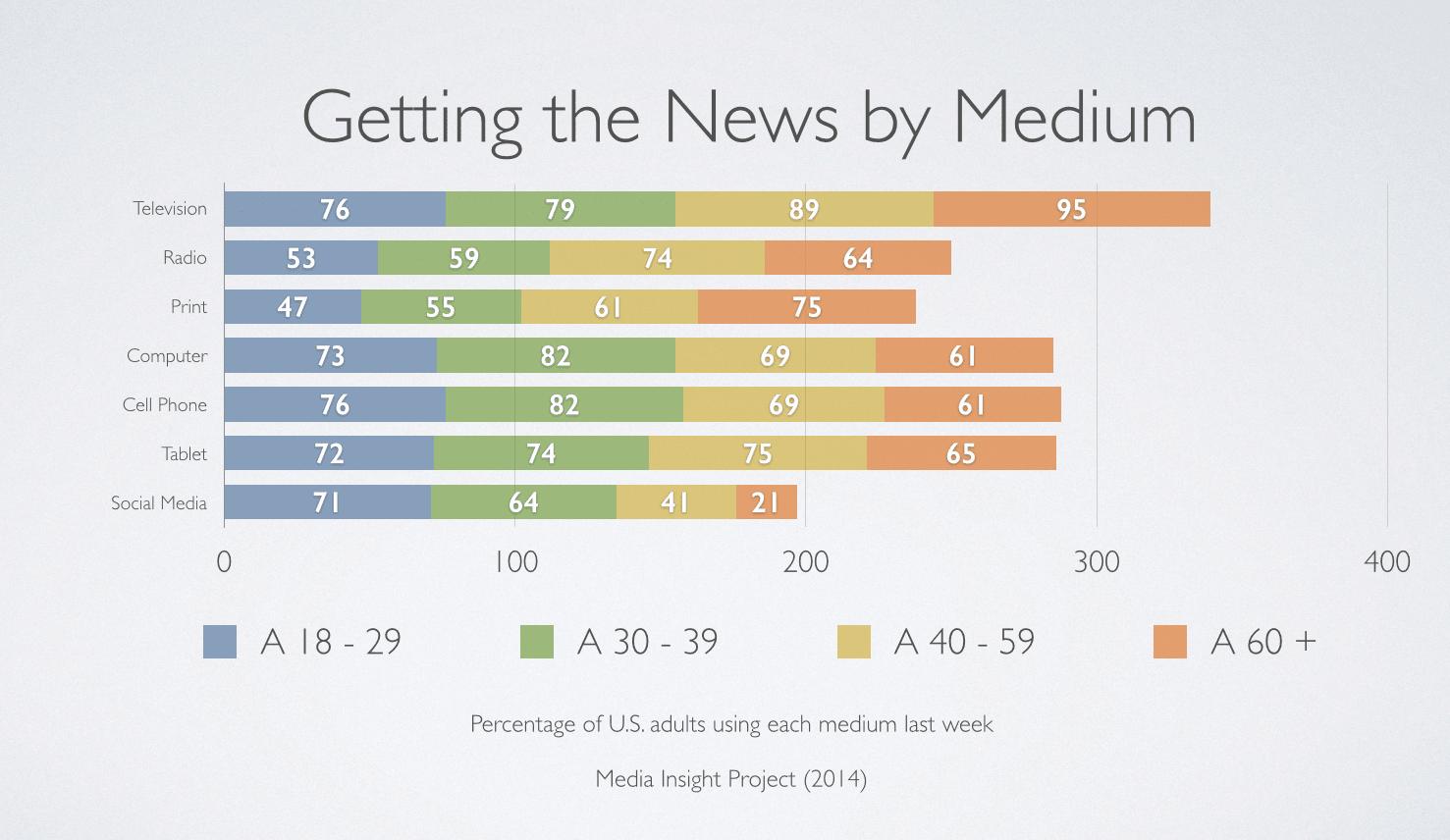 News Consumption by Medium