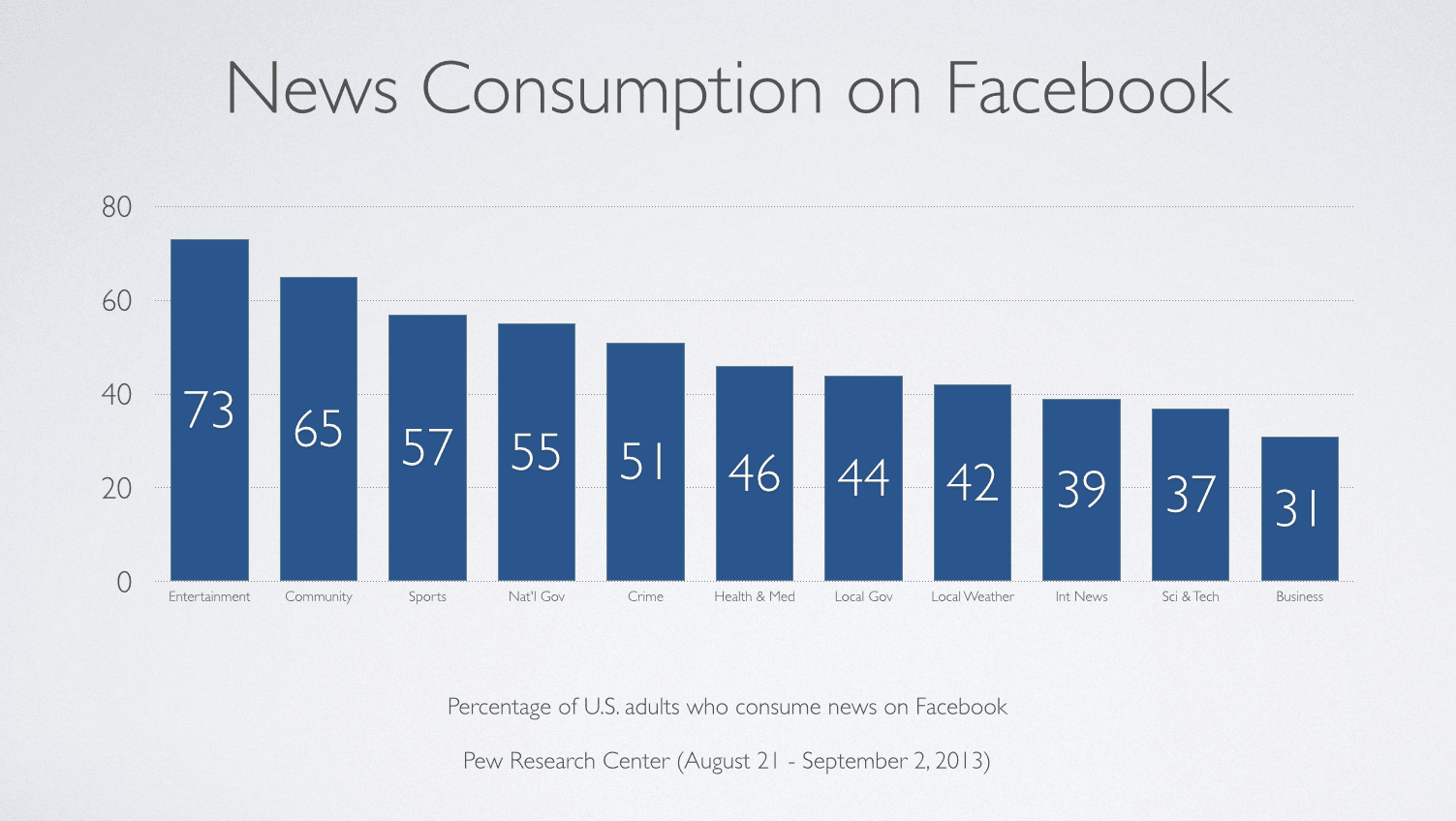 News Consumption on Facebook