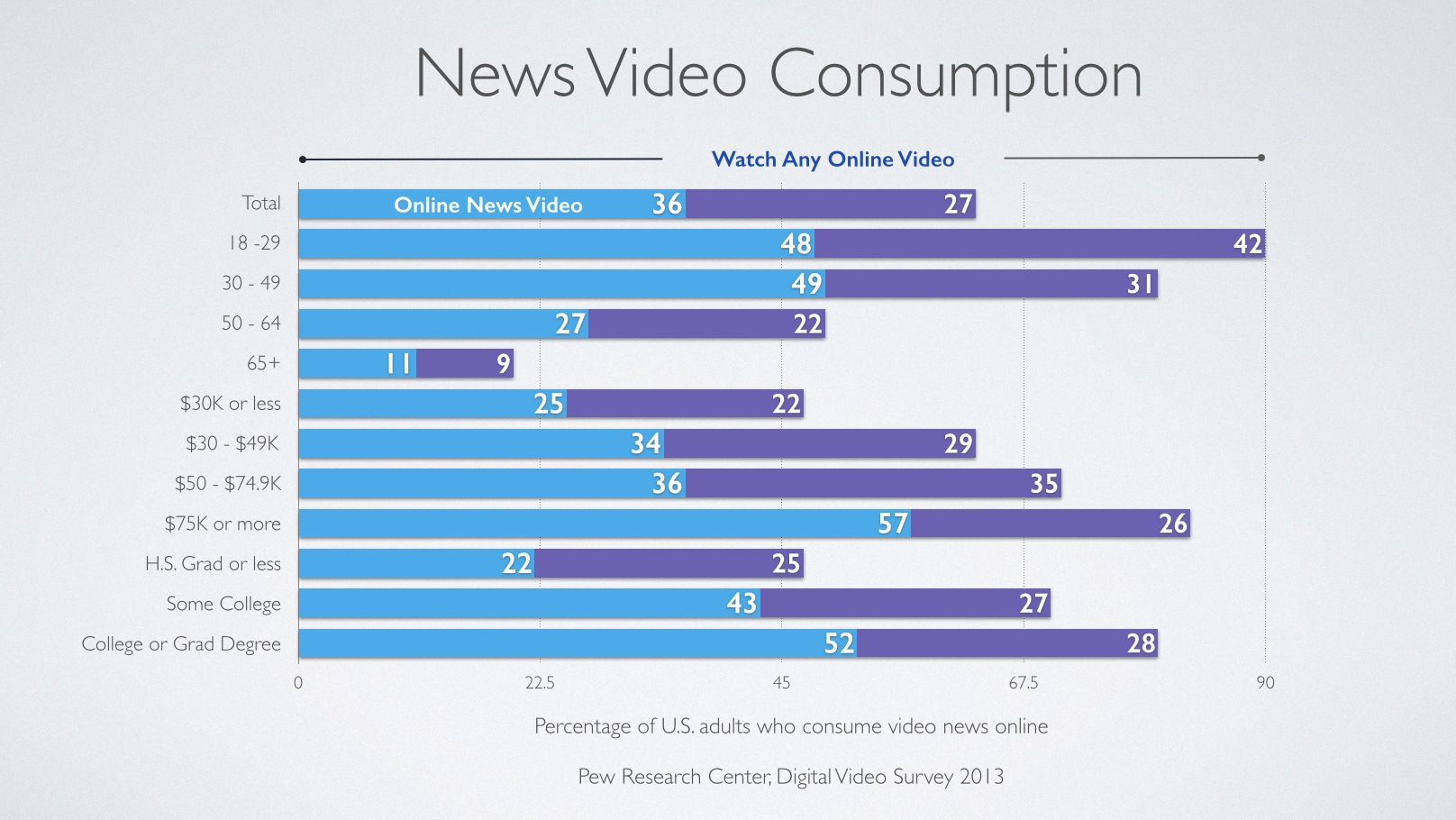 News Video Consumption.001