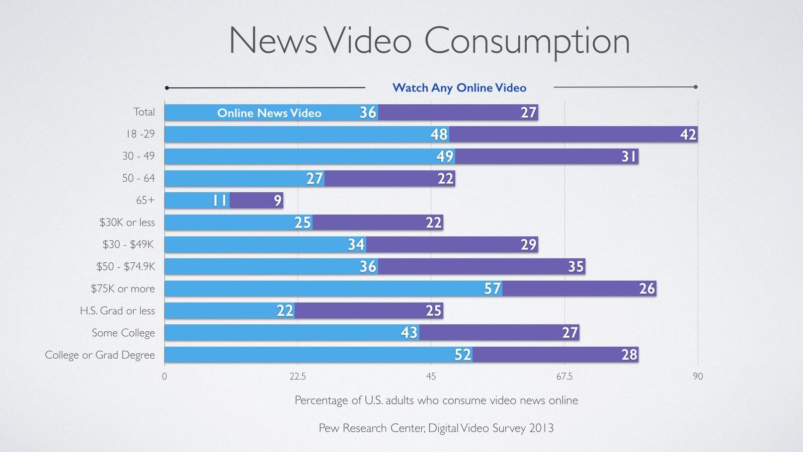 News Video Consumption.001