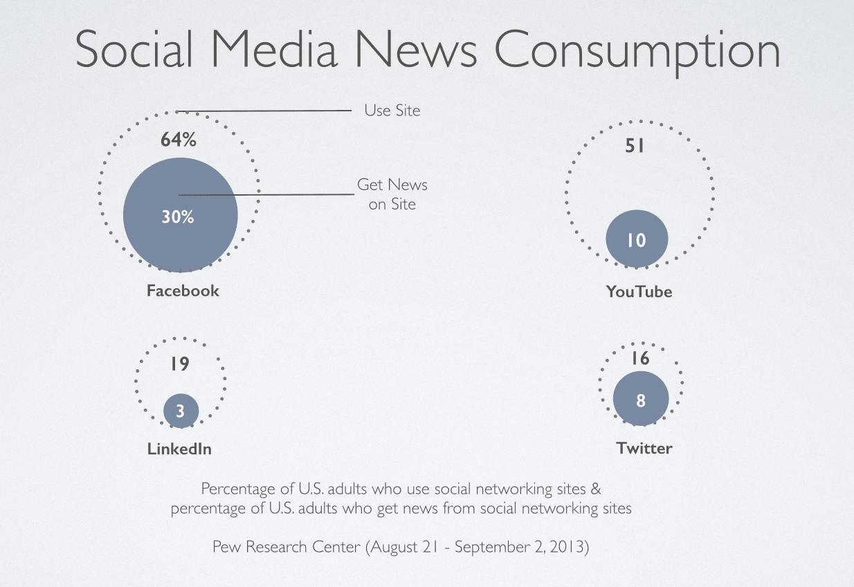 Social Media Consumption Trends