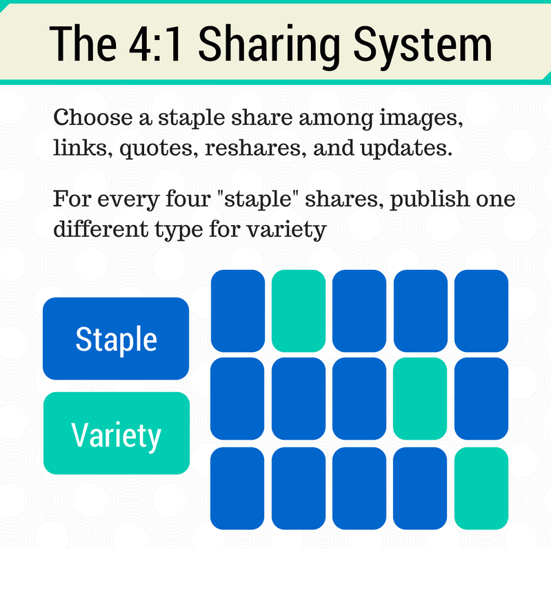Engage with Twitter: Apply The 4:1 Sharing Rule