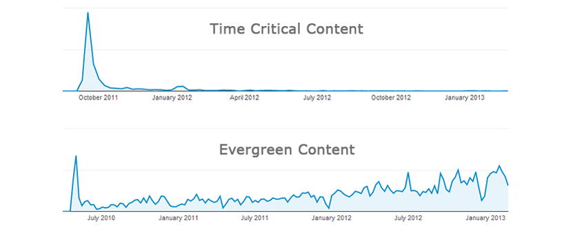 TimeCritical v Evergreen
