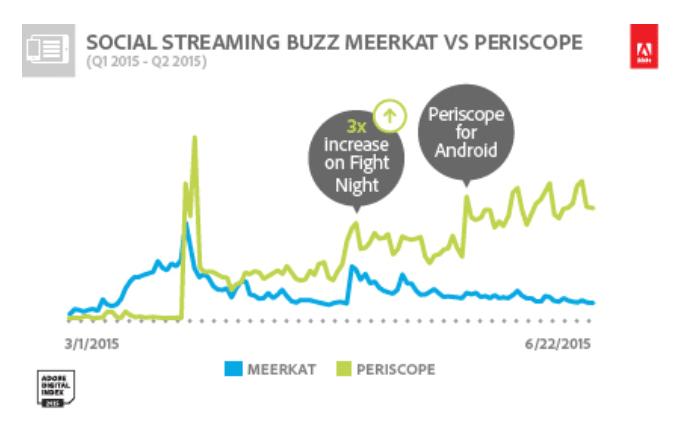 Periscope v Meerkat