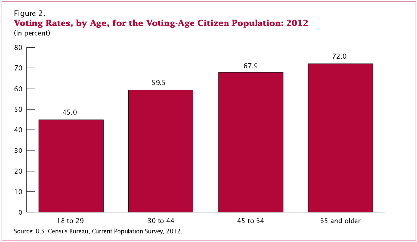 Voting Rates, by Age, for the Voting-Age Citizen Population: 2012