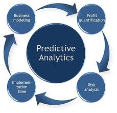 Predictive Analytics Helps Growth Hack New Business
