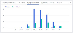 Facebook Insights by Age and Gender