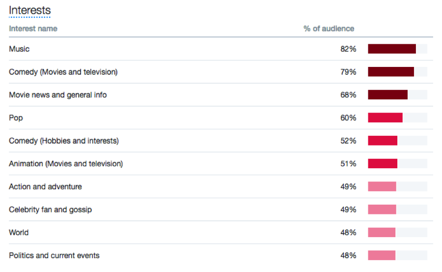 Twitter Interests