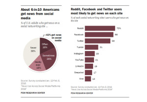 Pew Research Time Spent Online by Social Network.