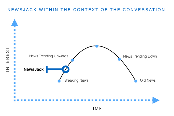 Newsjacking, the process