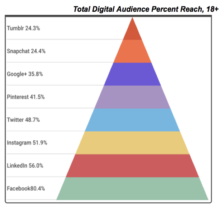 Total Audience by Percent Reach