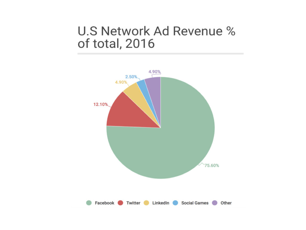 US Social AD Revenue 2016