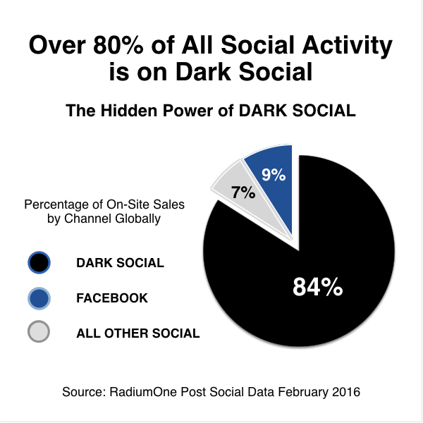 Piercing the Veil of Dark Social