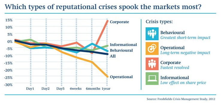 Types Reputational Crises Spook Markets Most