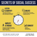 Secrets of Social Success [ Infographic ]